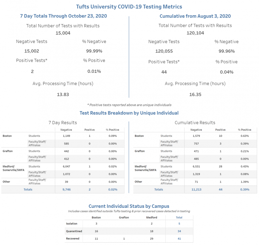 Tufts COVID-19 testing metrics displayed in tables and graphs. The information reflects test samples collected through 10/23/20 and results that were received through 10/24/20.